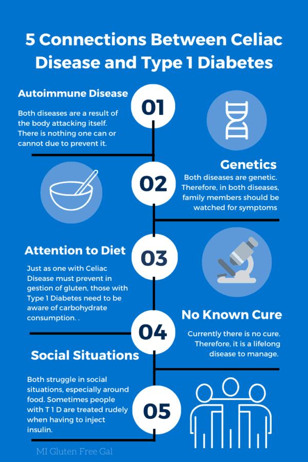 Connecting Type 1 Diabetes and Celiac Disease - MI Gluten ...
